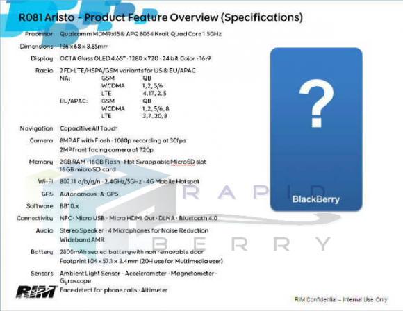 ������ �������� BlackBerry Aristo: ��������������